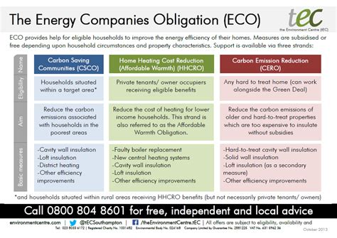 ECO basic overview - the Environment Centre (tEC)