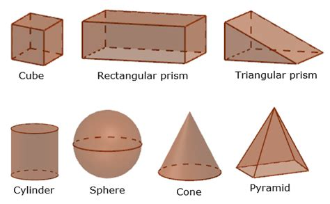 Solid Geometry - Types of Solids (Formulas, Examples