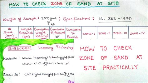 How To Check Zone Of Sand at Site   Fineness Modulus of