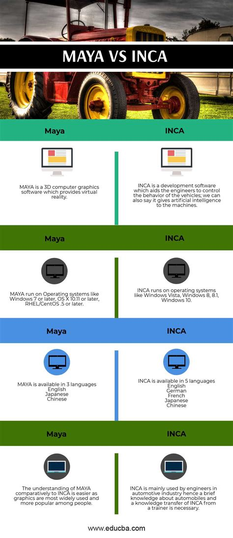Maya vs Inca | Know the Top 4 Features and Differences