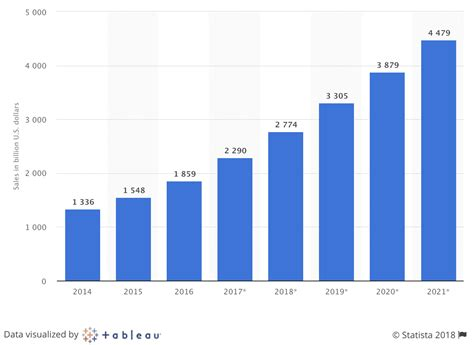 Retail e-commerce Sales Worldwide from 2014 to 2021 (in