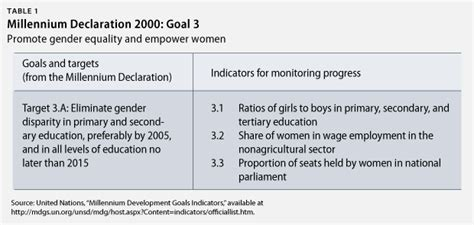 Gender Equality and Women's Empowerment Are Key to