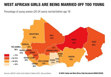 Gender equality in West Africa: Actions speak louder than