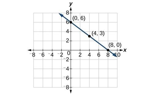 Graphing Linear Functions | College Algebra