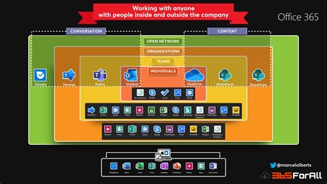 [INFOGRAPHIC] Office 365 – Working with anyone – 365ForAll