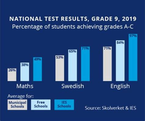National Tests see IES students shine   Internationella